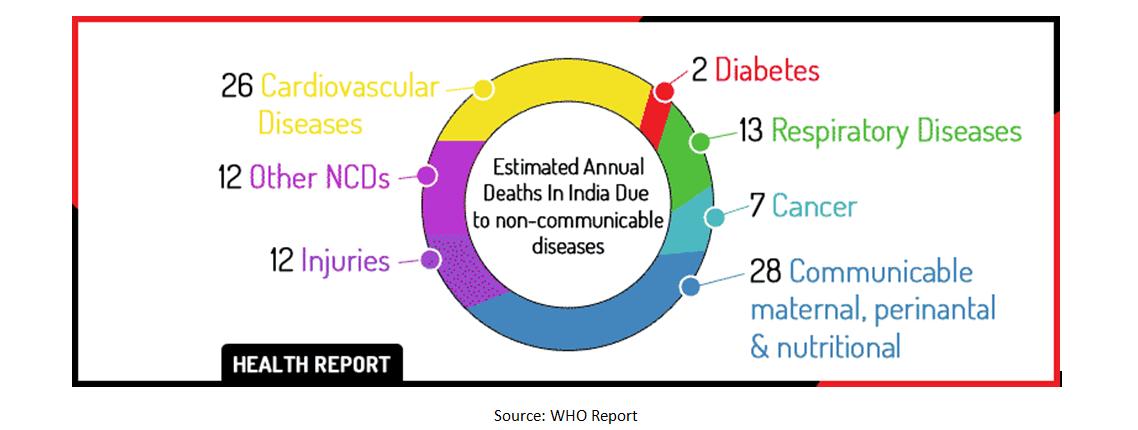 Increasing-number-of-lifestyle-diseases