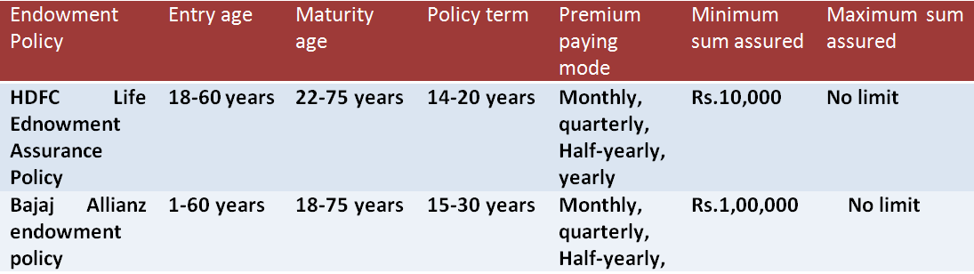 Things to Know About Endowment Plans - ComparePolicy.com