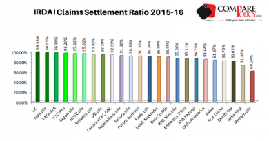 IRDAI Claims Settlement Ratio 2015-16