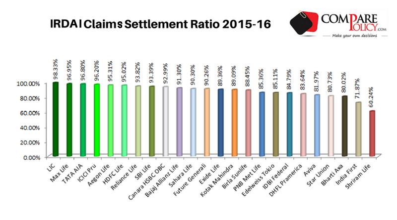 IRDAI Claims Settlement Ratio 2015-16