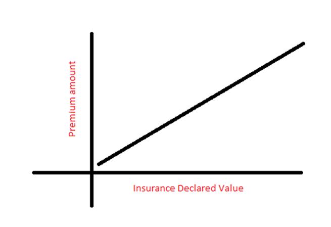 IDV affects car insurance