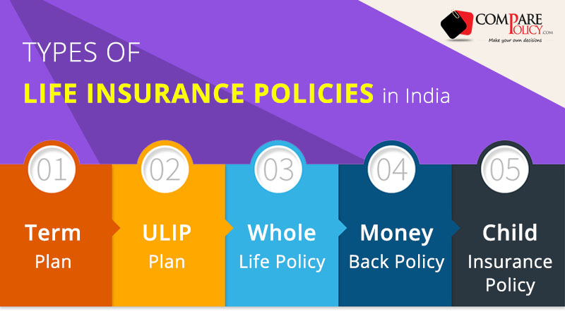 Types of Life Insurance Policies in India - ComparePolicy