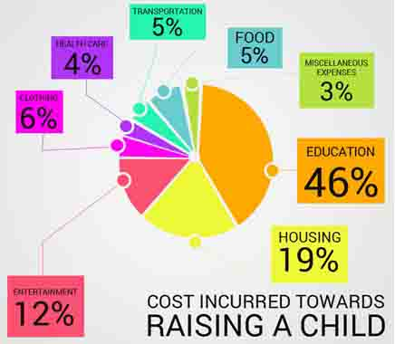 Cost Incurred towards Raising a Child