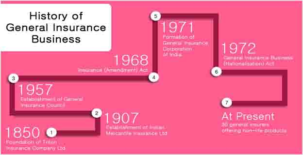 History of General Insurance Business