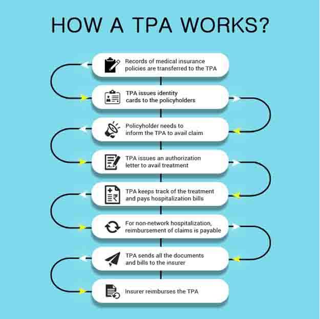 How TPA's Work process