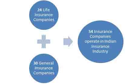Indian Insurance Companies