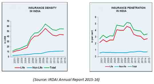 Insurance Penetration and Density of Insurance Sector