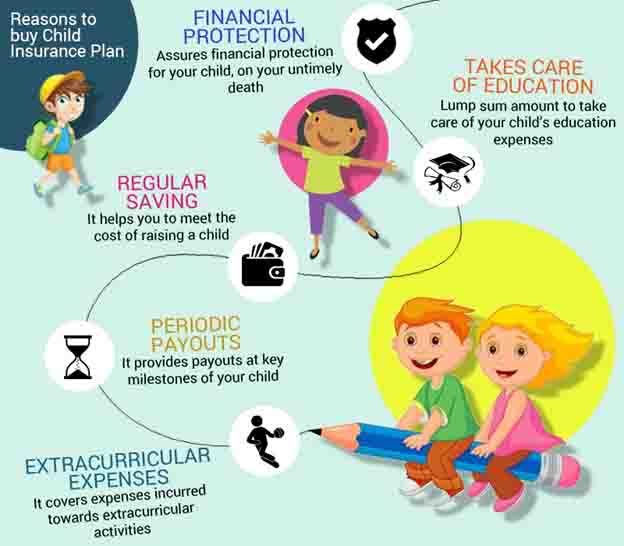 Reasons to buy a Child Insurance Plan