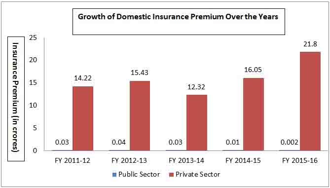 Growth of Domestic Insurance Premium Over the Years