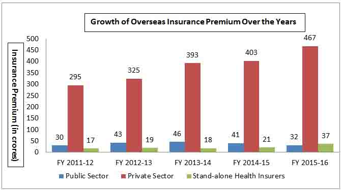 Growth of Overseas Insurance Premium Over the Years