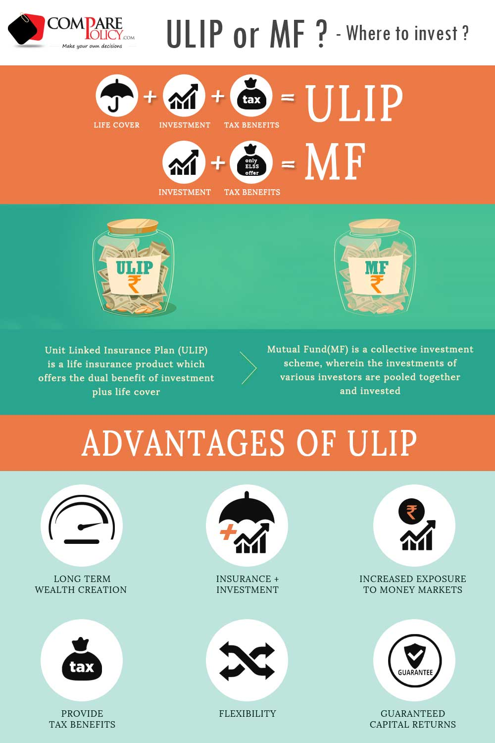 Mutual Funds ULIPs Key Differences