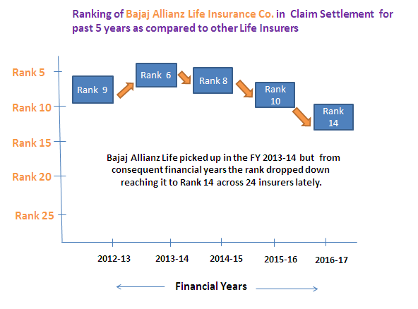 Bajaj Allianz Life Insurance Claim Settlement Ratio Comparepolicy Com