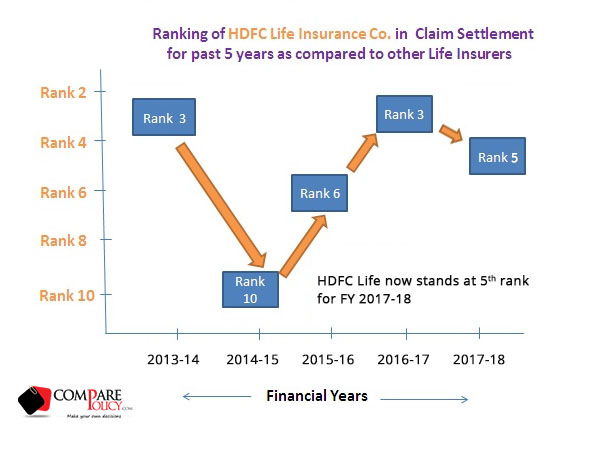 HDFC Life Insurance Claim Settlement Ratio Ranking ...