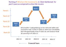 Aditya Birla Sun Life Insurance Claim Settlement Ratio ...