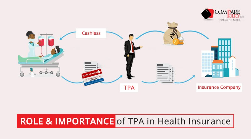 Role And Importance Of Tpa In Health Insurance Policy Comparepolicy