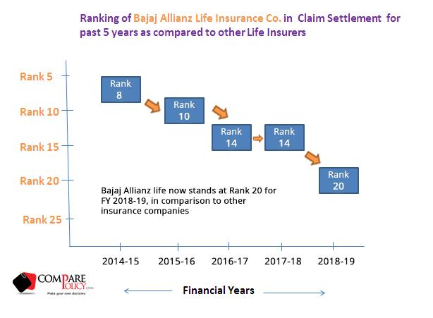 Bajaj Allianz Life Insurance Claim Settlement Ratio
