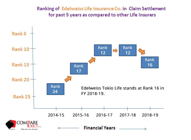 Edelweiss Tokio Life Insurance Claim Settlement Ratio Comparepolicy