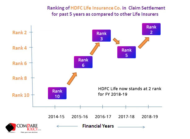 HDFC Life Insurance Claim Settlement Ratio - ComparePolicy.com