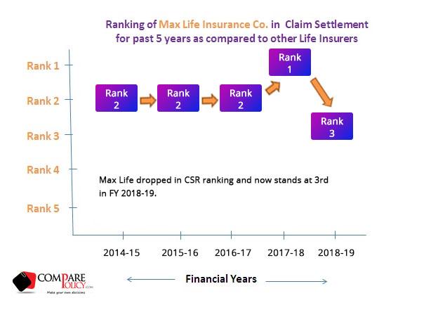 Max Life Insurance Claim Settlement Ratio- ComparePolicy.com