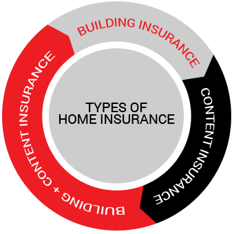 cp product page diagram home insurance home insurance compare best home insurance quotes online,Home Insurance Plans