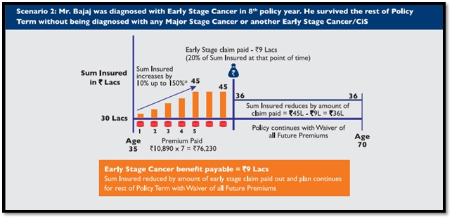 Max Life Cancer Insurance Plans -Features, Benefits & Cover
