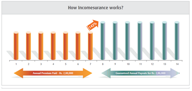 Incomesurance Guaranteed Money Back Insurance Plan 7 Pay