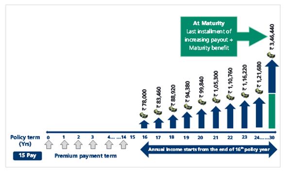 Kotak Assured Income Accelerator Plan - ComparePolicy.com
