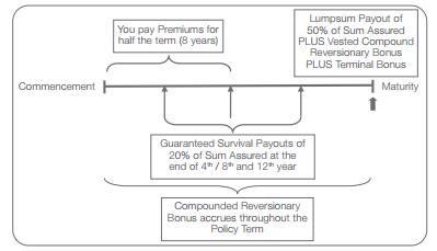 Tata AIA Life Insurance Money Back Plus Plan - ComparePolicy