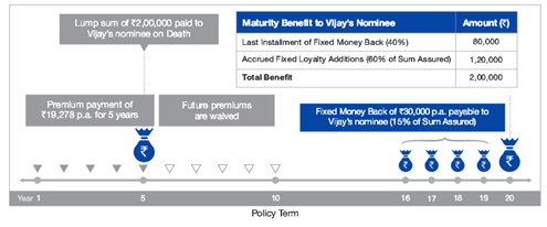 Reliance Nippon Life Fixed Money Back Plan 1