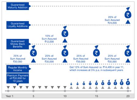 Reliance Nippon Life Super Money Back Plan - ComparePolicy.com