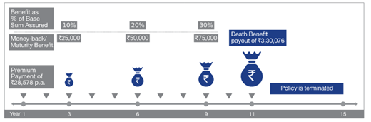 Reliance Nippon Life Increasing Money Back Plan ...