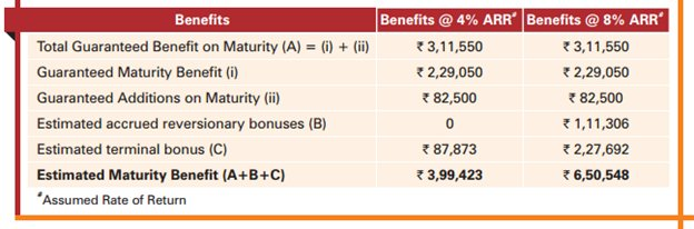 ICICI Pru Future Perfect Plan
