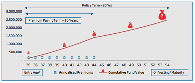HDFC Life Assured Pension Plan- ULIP