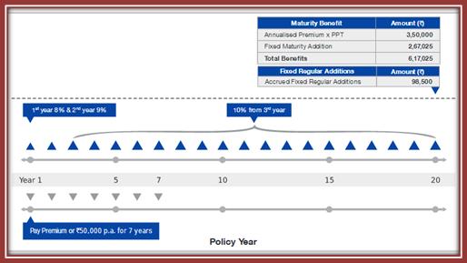 Reliance Life Insurance Money Multiplier Plan - clips ...