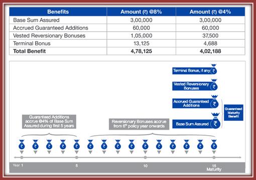 Reliance Nippon Life Lifelong Savings Plan - ComparePolicy