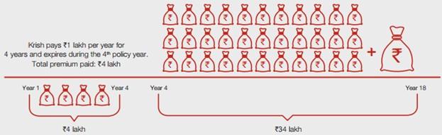Future Generali Assured Income Plan Scenario 2