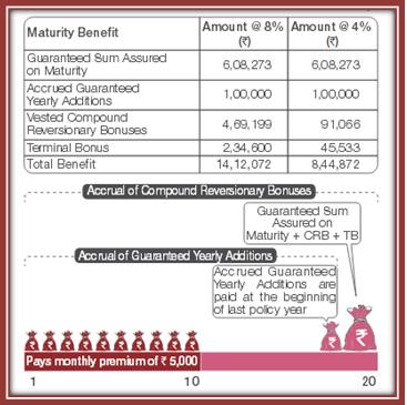 TATA AIA Monthly Insurance Plan Sscenario 1