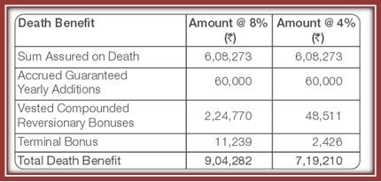 TATA AIA Monthly Insurance Plan Scenario 2