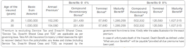 Tata AIA Life Insurance Smart 7 Plan Scenario