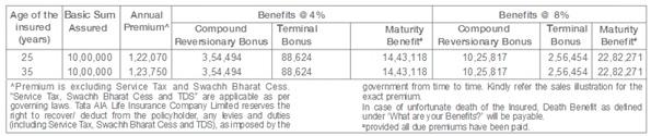 Tata AIA Life Insurance MahaLife Magic Plan Scenario
