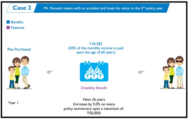 Aegon Life i-Income Insurance Plan Case 2