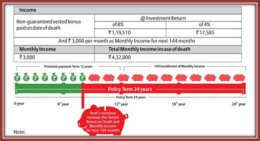 Bajaj Allianz Life Income Assure Plan Death Benefit 2