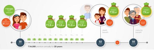 Edelweiss Tokio Life Milestones Plan Premium Illustration