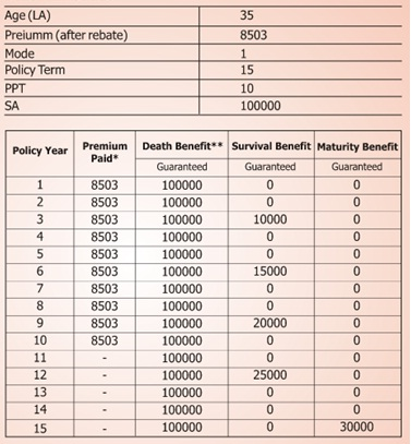 Sahara Dhanvarsha Jeevan Bima Plan Benefit Illustration