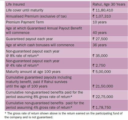 Bharti AXA Life Aajeevan Sampatti+ Plan Benefit Illustration
