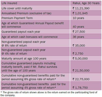 Bharti AXA Life eAajeevan Sampatti+ Plan Benefit Illustration