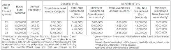 Tata AIA Life Insurance MahaLife Gold Plus Benefit Illustration
