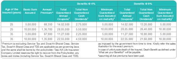 Tata AIA Life Insurance MahaLife Gold Plan Benefit Illustration