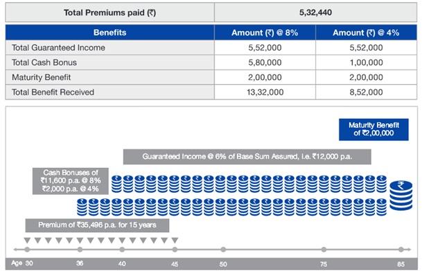Reliance Nippon Life Whole Life Income Scenario 1