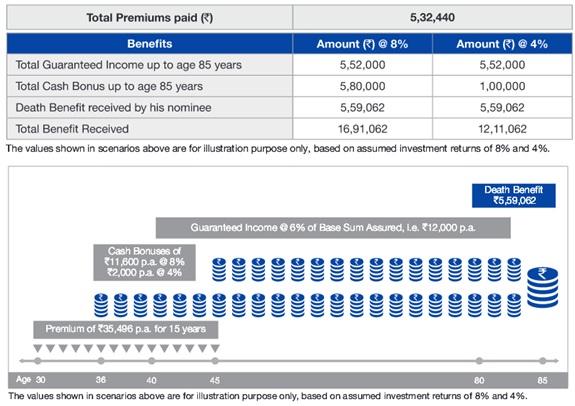 Reliance Nippon Life Whole Life Income Scenario 2